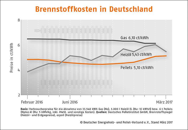 Preisindex Holzpellets 03-2017