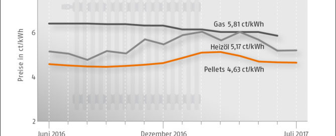 Preisentwicklung zertifizierte Holtpellets