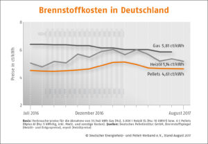 Holzpelletspreise Preisindex 08-2018