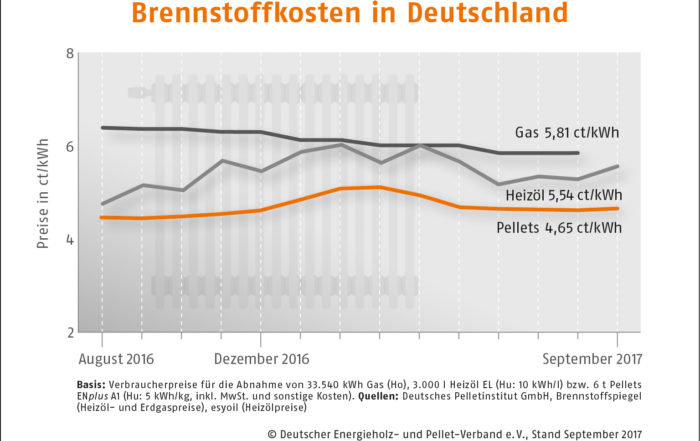 Holzpelletpreise im September 2017